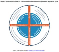 Impact assessment support to Parliament's committees throughout the legislative cycle Assessment, Ads, Business Valuation