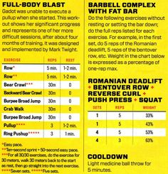 Gal Gadot Workout Routine from 2016 Muscle Fitness