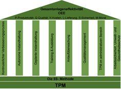 TPM-Ausbildung-Säulen