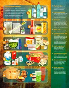 Chemicals in your food from packaging