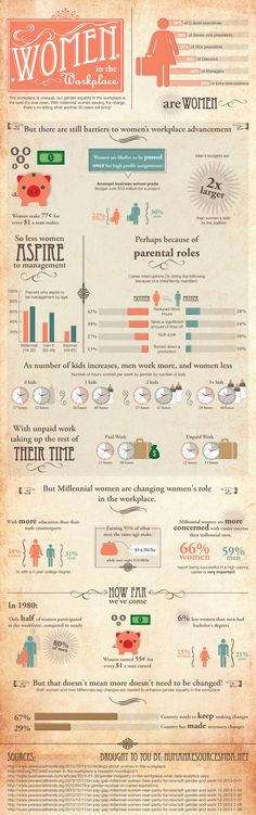 Women in the Workplace: Then and Now [INFOGRAPHIC] on http://theundercoverrecruiter.com