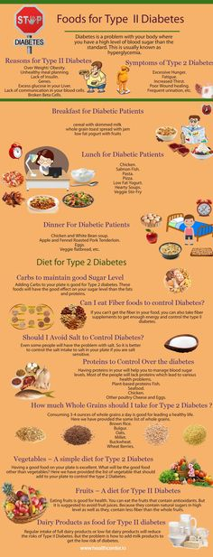 Is there any Diet for Type 2 Diabetes? Foods to control Type II diabetes. Symptoms, Causes of Diabetes. & Meal Plans & Exercises to avoid Blood Sugar