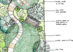 Long narrow woodland garden plan with a circular lawn. Garden Inspiration, Layout Inspiration, Garden Ideas, Circular Lawn, Woodlands Cottage, Narrow Garden, Garden Windows, Woodland Garden, Garden Planning