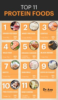 Top protein foods   http://www.draxe.com  #health #holistic #natural