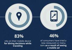 El 98% de los clientes que han pagado en un restaurante con un móvil lo volverían a hacer