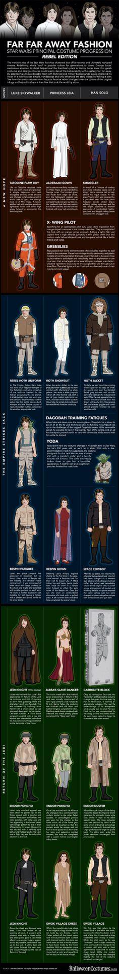 Star Wars. Las vestimendas de los rebeldes.