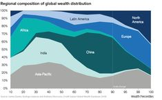 A data-driven snapshot of global wealth distribution. The average person around the world is doing better, but big-picture inequality is still staggering. Credit Suisse, Big Picture, Over The Years, Wealth, Robotics, Matisse, Charts, Robots, Graphics