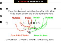 The read game allows the offense to attack the defense where they become weakest based on post snap keys. The power read allows for a gap scheme read concept that attacks inside and outside in one … Football Run, Football Drills, Football Stuff, Football Formations, Football Recruiting, Professional Football, Running Back, Diamond Formation, Coaching
