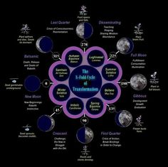 Image result for wicca pagan calendar 2018