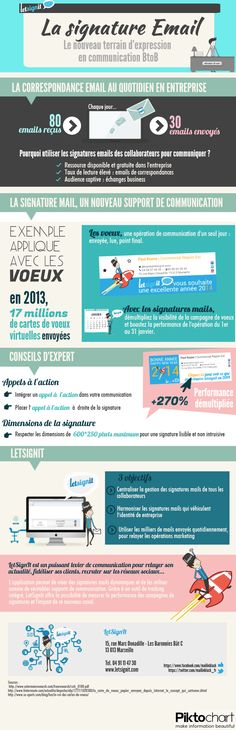 Signature Email : un levier marketing  Nouveau terrain d'expression en communication BtoB Infographie LetSignIt
