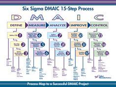 Six Sigma DMAIC 15-Step Process  D  M  A  I  C  DEFINE  MEASURE  ANALYZE  IMPROVE  CONTROL  Define CTQ  1  Develop Charter  Identify Data, Plan and Collect Data  QFD  3  Define Entitlement  5  Finalize Performance Measures  Data Gathering  Value Stream Ma