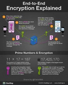 How does end-to-end encryption work? {Infographic} … How does end-to-end encryption work? Computer Coding, Computer Technology, Computer Programming, Computer Science, Energy Technology, Software Programmer, Computer Jobs, It Wissen, Conception Web