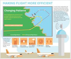 See what more efficient air travel looks like. The infographic above charts the massive effect RNP could have in 46 American cities.