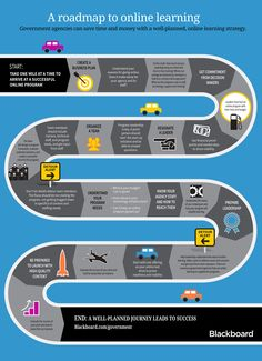 Infographic of roadmap to online learning for government Marketing Software, Content Marketing, Classroom Training, Flipped Classroom, Online Programs, Business Planning, Learning Activities, Tablet, Student