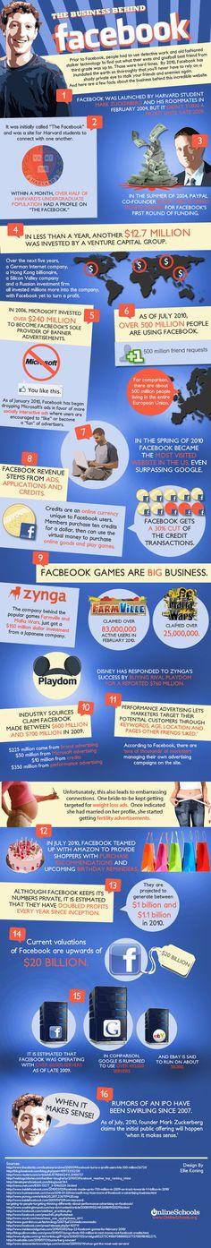 Comment Facebook gagne de l'argent en une image. http://www.serverpoint.com/