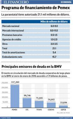 Pemex y CFE tendrán que emitir deuda a mayores tasa. 08/03/2016