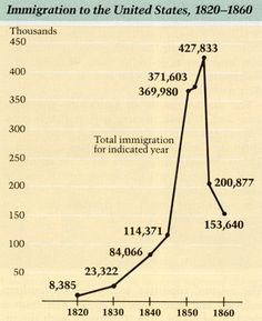 19th Century U.S. Immigration Statistics