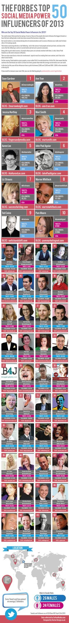 Forbes Top 50 Social Media Influencers 2013 Infographic