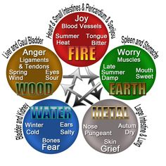 5 Elements Philosophy as it applies in Traditional Chinese Medicine ...