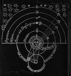 """John Wilkins - """"The Discovery of a World in the Moone, or, a Discourse Tending to Prove, that 'tis probable there may be another habitable World in that Planet"""", 1638.Some of Wilkins's propositions have been proven true with time: That the Moone is a solid, compacted, opacous body; That the Moone hath not any light of her owne; That there are high Mountaines, deepe vallies, and spacious plaines in the body of the Moone. His explanation of the heliocentric solar system - an idea which he…"""