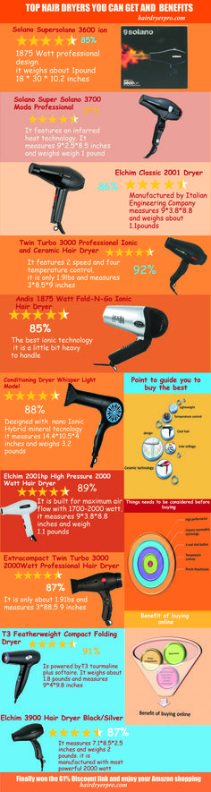 Best Hair Dryer For Fine Hair #HairDryer #FineHair
