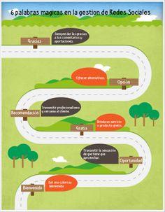 6 estrategias indispensables en la administración de Redes Sociales.