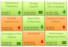 """""""Based on our experience the DevOps scorecard should contain these 9 metrics to track DevOps team success"""""""
