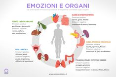 emozioni nel corpo - Risultati Yahoo Italia della ricerca di immagini