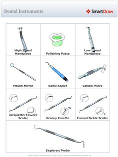 Dental instruments and their names.  This is helpful for basics