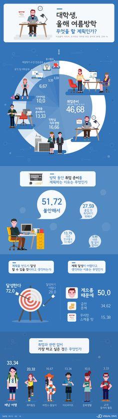 """대학생, 올 여름방학 계획은? """"'다이어트'보다 '이것'이 더 우선"""" [인포그래픽] #summer vacation / #Infographic ⓒ 비주얼다이브 무단 복사·전재·재배포 금지"""