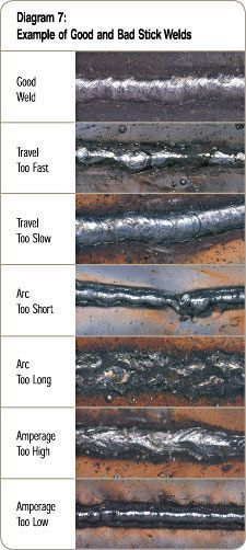 Examples of good and bad stick welds