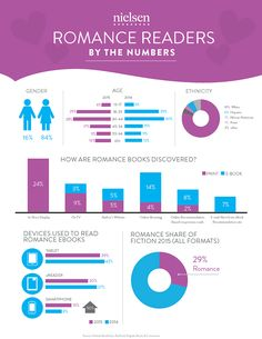 A new breakdown from Nielsen shows who is devouring romance novels, which make up nearly 30 percent of fiction sales.