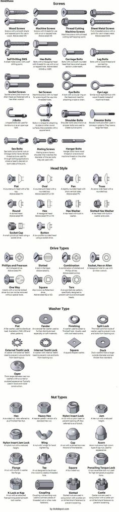 Identifying various types of screws, nuts, bolts, etc.