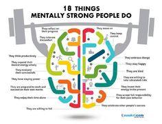 18 things mentally strong people do . Naukri.com ?. I originally saw this on LinkedIn.