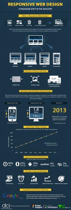 Responsive Web Design Guide Infographic infographicsmania 620x1835 20 Interesting Infographics on Design