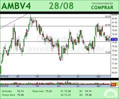 AMBEV - AMBV4 - 28/08/2012 #AMBV4 #analises #bovespa