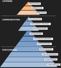 Customer-Based Brand Equity Pyramid & Social Media -- visit this page for a great strategy to improve branding and engagement!   http://markhendrikse.squarespace.com/blog/2009/7/12/customer-based-brand-equity-pyramid-social-media.html