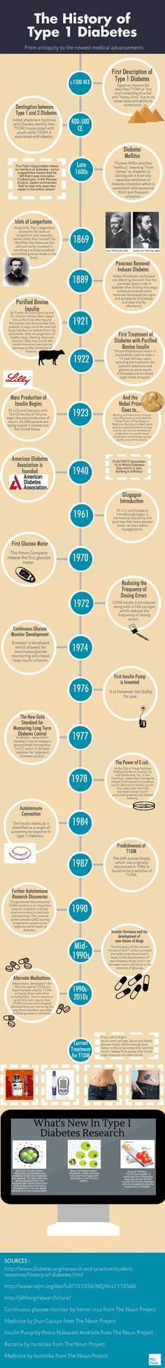 History of Type 1 Diabetes   Piktochart Infographic Editor