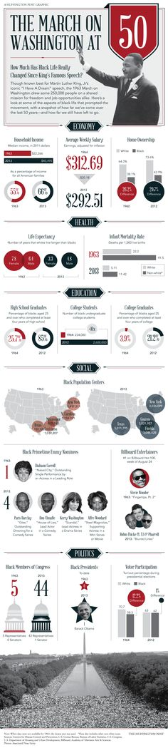March On Washington 50th Anniversary: How Much Has Black Life Really Changed Since 1963? (INFOGRAPHIC)