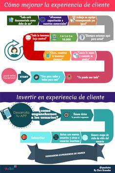 ¿Qué es y cómo mejorar la experiencia del cliente? http://youchat.es/que-es-y-como-mejorar-la-experiencia-del-cliente/ … by @nanag313 en el blog de @youchates