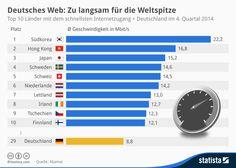 Infografik: Deutsches Web: Zu langsam für die Weltspitze | Statista