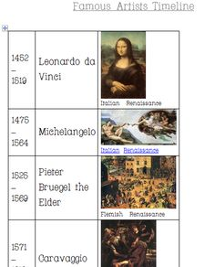 Famous Artists 2013 Timeline | Practical Pages