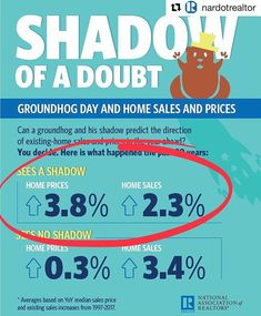 @nardotrealtor recently tallied sales for the past 20 years. If Phil sees his shadow 6 more weeks of winter (ugh) but more home sales & higher prices?  Ill take it! #groundhogday  #Repost @nardotrealtor  Winter lovers and haters come together on the second day of February every year to see Punxsutawney Phil climb out of his hole and cast his prediction for how much longer before the snow and ice slowly makes way for green lawns and chirpy birds.  Can a groundhog and his shadow also predict…