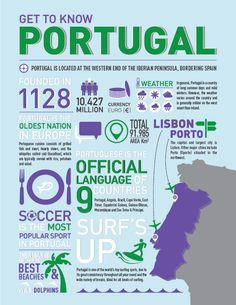 Portugal infographic - Google Search