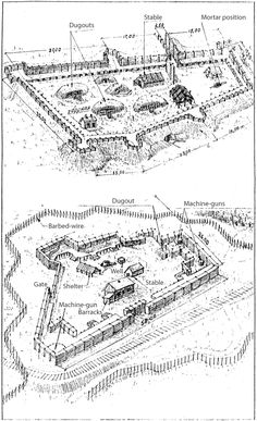 World War 1 style defensive fortification. Outpost with Cavalry unit stables. Military Engineering, Military Tactics, Wargaming Terrain, Apocalypse Survival, Urban Survival, Military Equipment, Fortification, Modern Warfare, Shelter