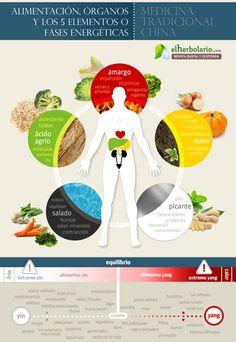La alimentación según la medicina tradicional china. Clasificación de alimentos YinYang y 5 Elementos o plexos energéticos.    . . . . . . . . . . . . . . . . . . . . . . . .  > Revista digital: http://www.elherbolario.com  > Ecotienda: http://ecotienda.elherbolario.com