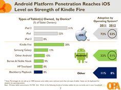 Images : Les tablettes Android rattrappent l'iPad aux États-Unis >