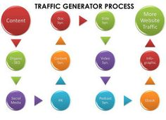 Site owners: Important Considerations Getting Online Traffic  ☻  ☂  ☺ ✿