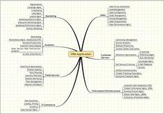 CRM Mindmap