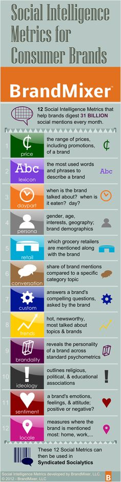 Social intelligenge metrics form consumer brands #infographic